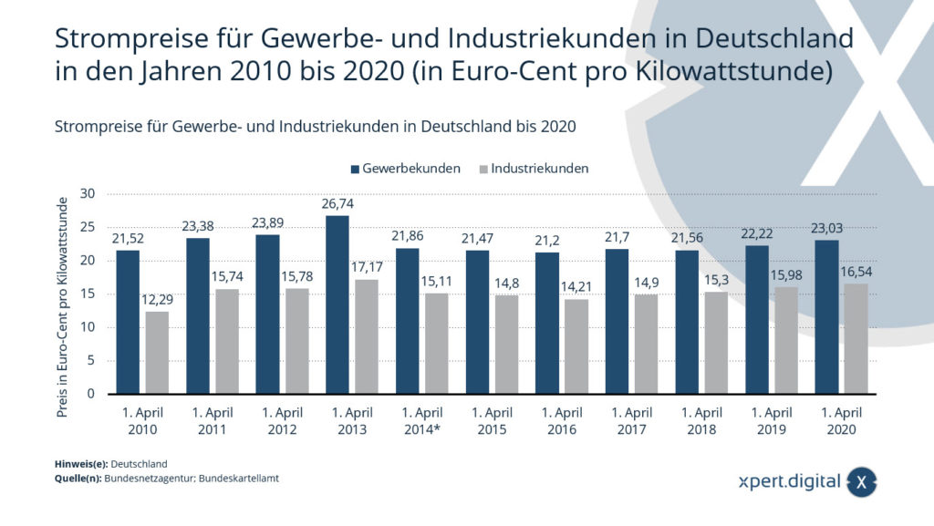 Strompreise für Gewerbe- und Industriekunden in Deutschland in den Jahren 2010 bis 2020 (in Euro-Cent pro Kilowattstunde)