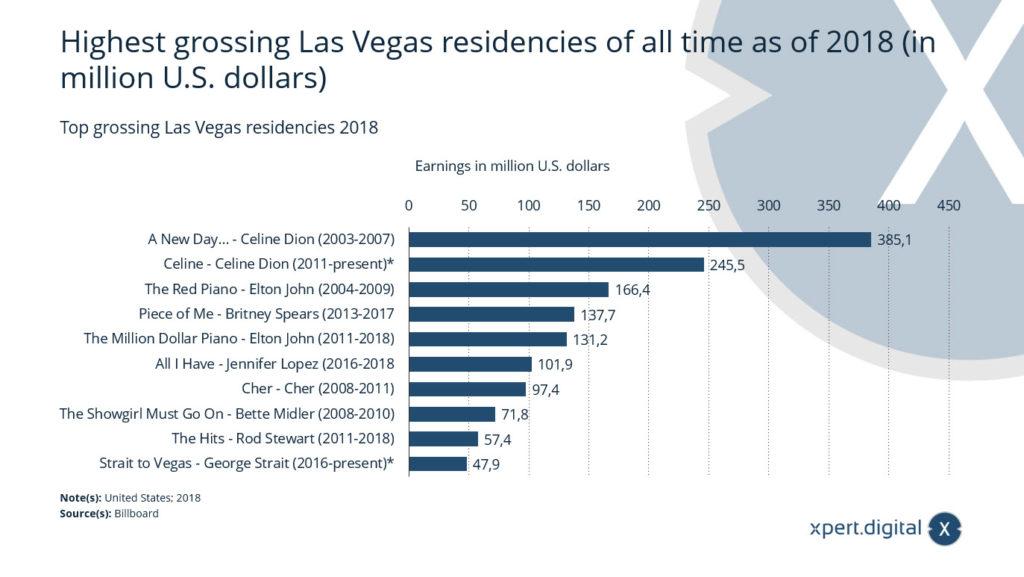 Die umsatzstärksten Künstleraufenthalte (Residencies) in Las Vegas - Bild: Xpert.Digital