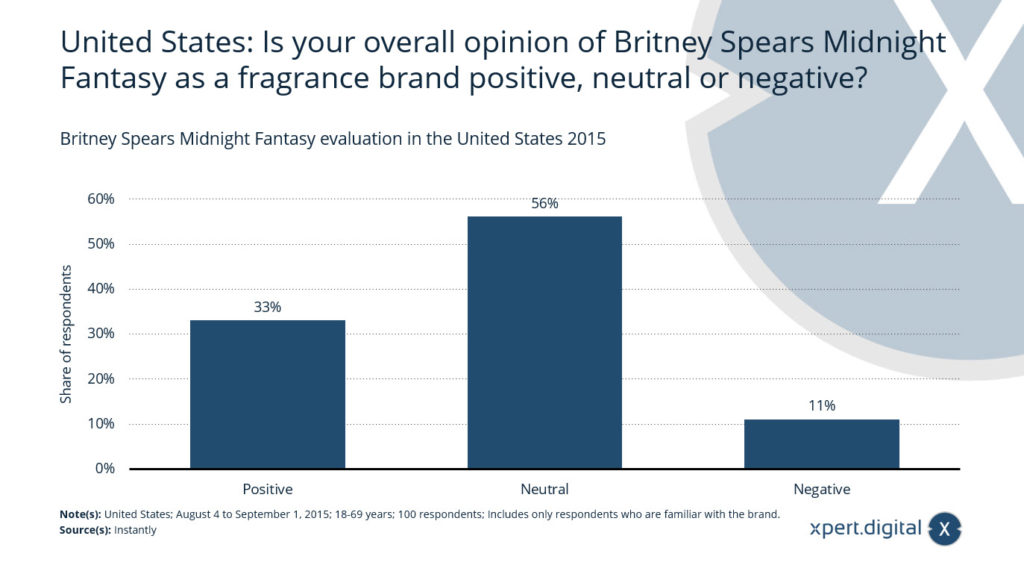 Britney Spears Midnight Fantasy als Duftmarke positiv, neutral oder negativ? - Bild: Xpert.Digital