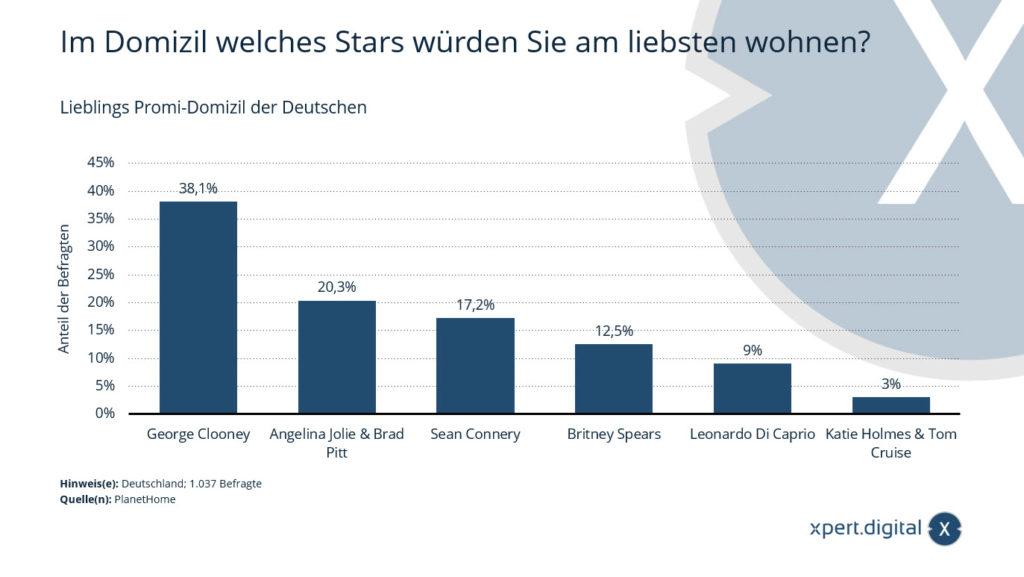 Lieblings Promi-Domizil der Deutschen - Bild: Xpert.Digital