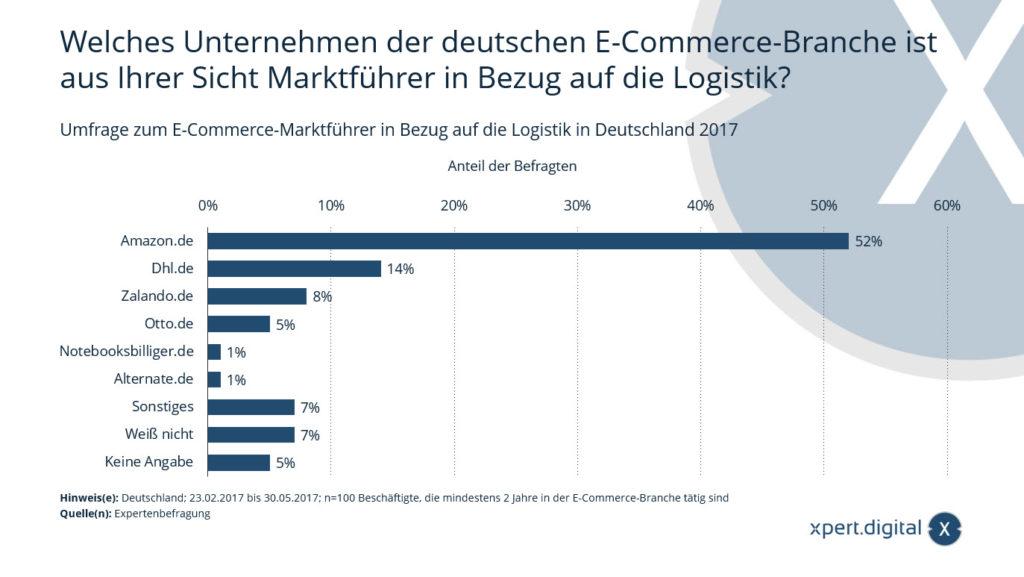 E-Commerce-Marktführer in Bezug auf die Logistik in Deutschland
