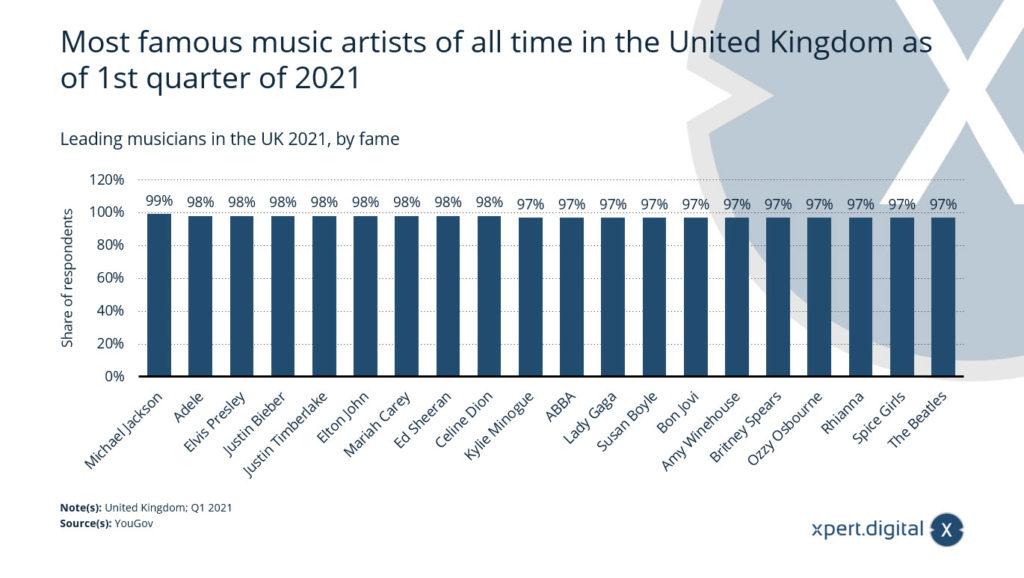 Führende Musiker im Vereinigten Königreich - Bild: Xpert.Digital
