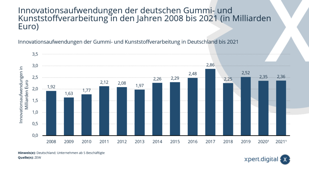 Innovationsaufwendungen der Gummi- und Kunststoffverarbeitung in Deutschland bis 2021