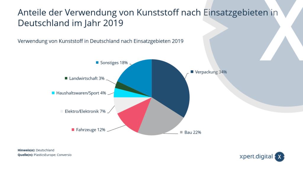 Anteile der Verwendung von Kunststoff nach Einsatzgebieten in Deutschland
