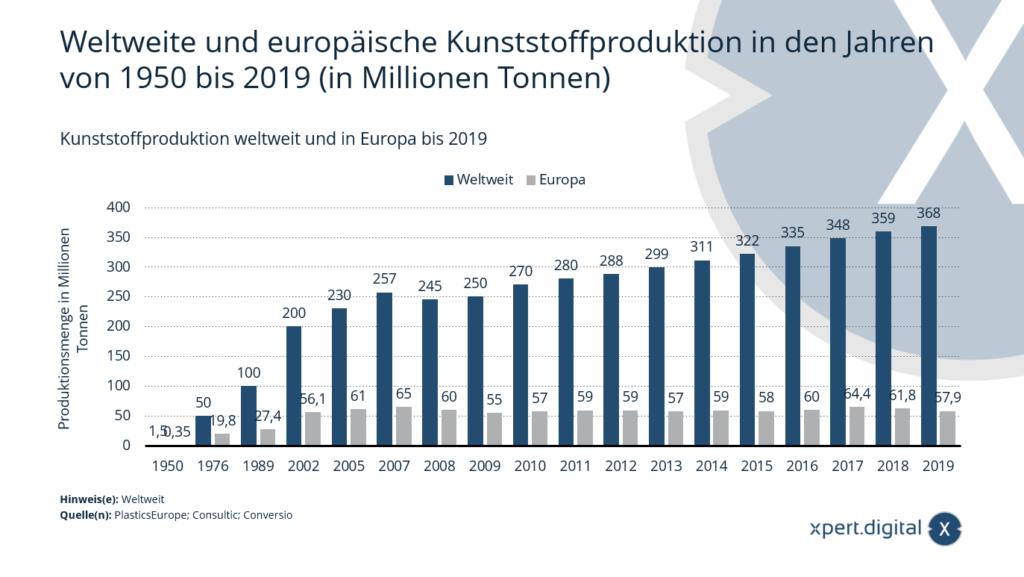 Kunststoffproduktion weltweit und in Europa bis 2019