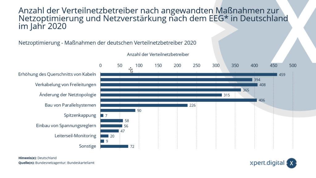 Netzoptimierung - Maßnahmen der deutschen Verteilnetzbetreiber 2020