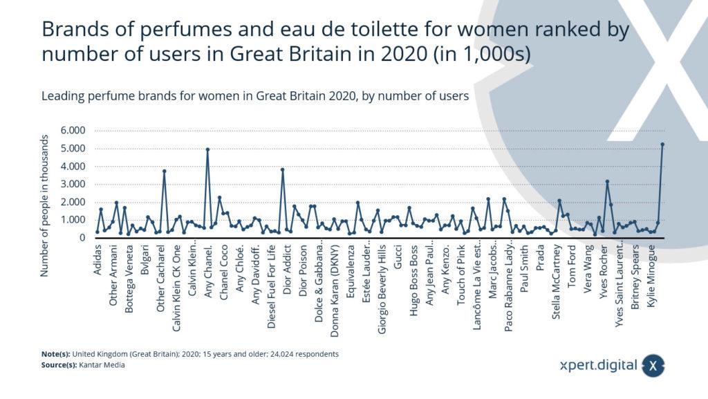 Führende Parfümmarken für Frauen in Großbritannien - Bild: Xpert.Digital