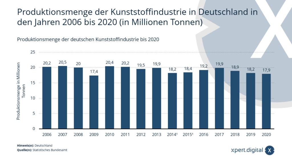 Produktionsmenge der deutschen Kunststoffindustrie bis 2020