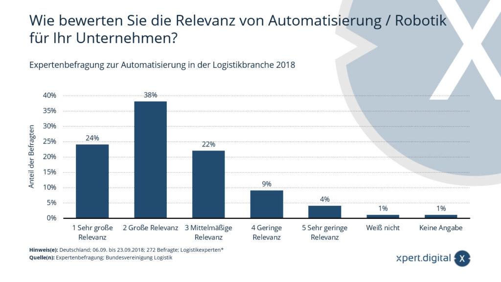Relevanz von Automatisierung / Robotik in der Logistikbranche in Deutschland