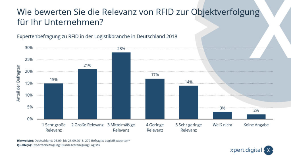 Relevanz von RFID zur Objektverfolgung in der Logistikbranche in Deutschland