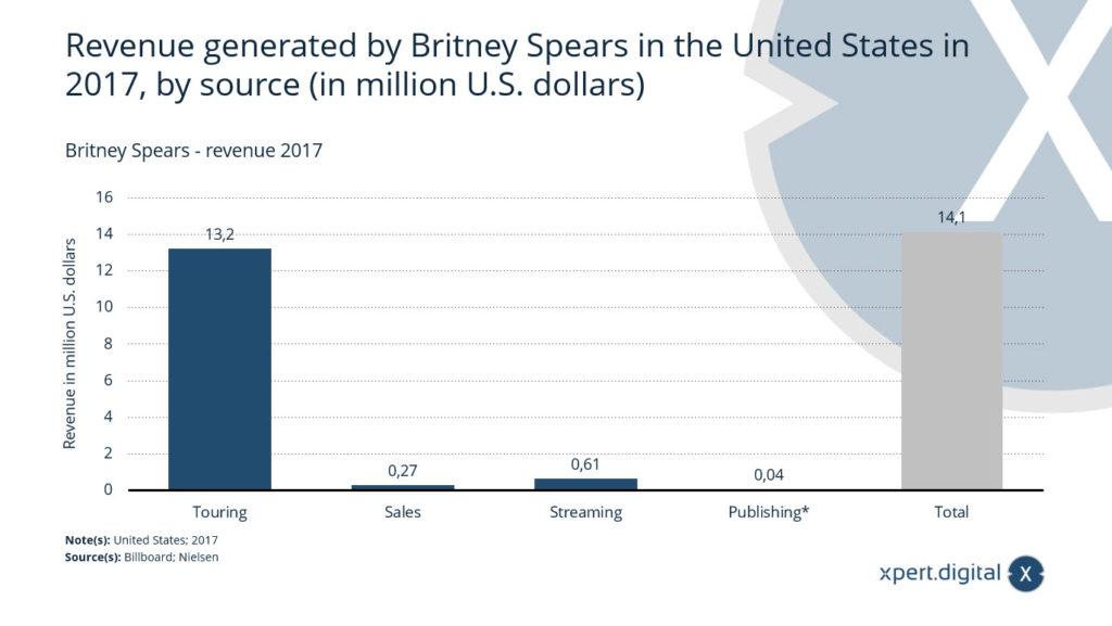 Britney Spears Einnahmen - Bild: Xpert.Digital