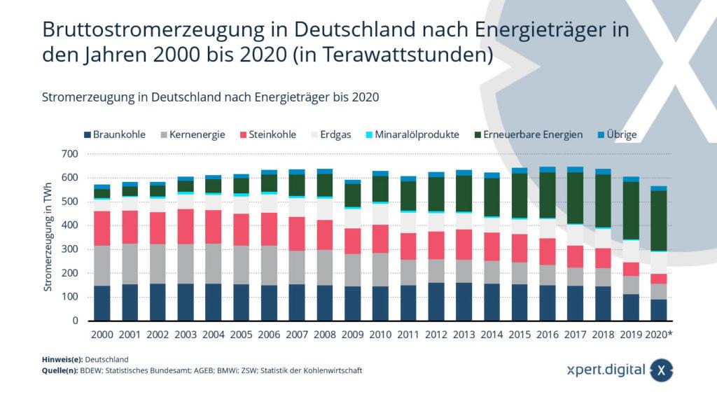 Stromerzeugung in Deutschland nach Energieträger