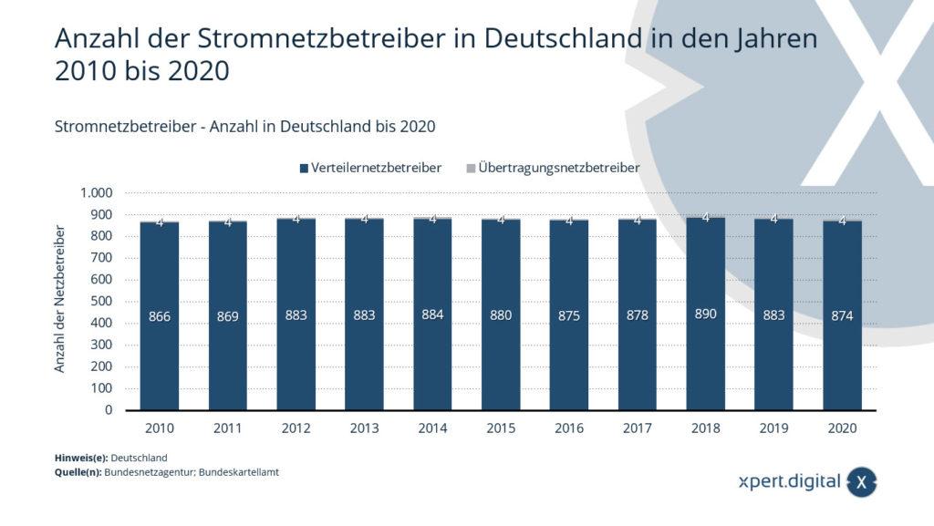 Stromnetzbetreiber - Anzahl in Deutschland bis 2020