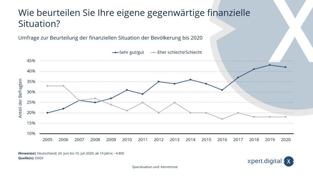 Umfrage zur Beurteilung der finanziellen Situation der Bevölkerung in Deutschland