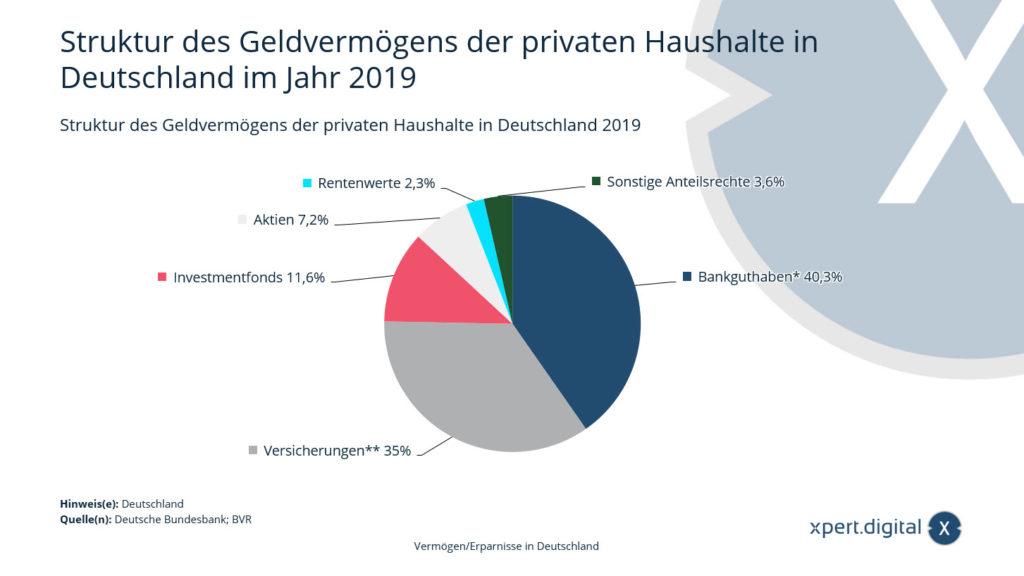 Struktur des Geldvermögens der privaten Haushalte in Deutschland
