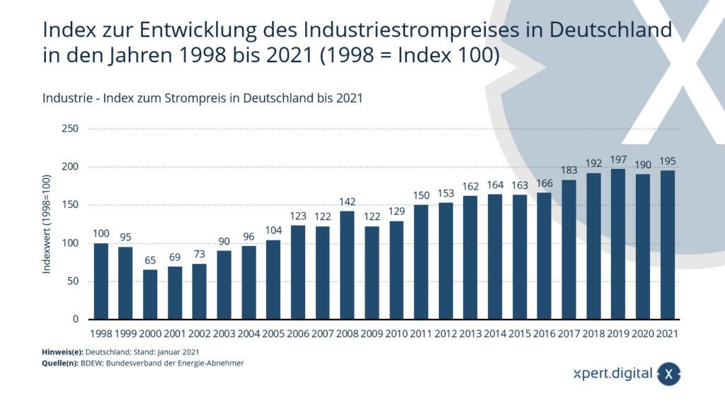 Entwicklung des Industriestrompreises in Deutschland