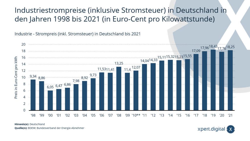 Industrie - Strompreis (inkl. Stromsteuer) in Deutschland bis 2021