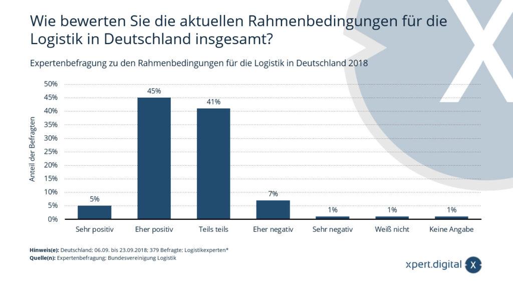 Rahmenbedingungen für die Logistik in Deutschland