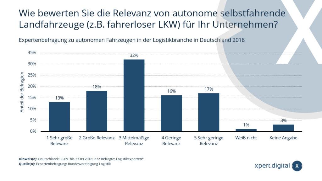 Expertenbefragung zur Relevanz von autonomen Fahrzeugen in der Logistikbranche