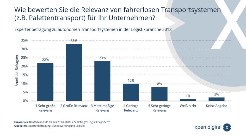 Expertenbefragung zu autonomen Transportsystemen in der Logistikbranche