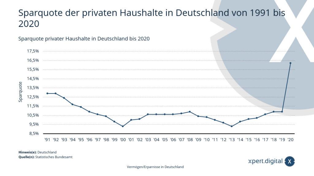 Sparquote privater Haushalte in Deutschland