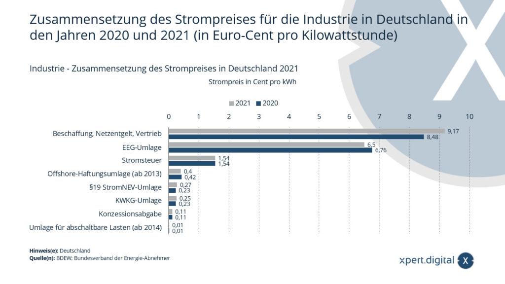 Industrie - Zusammensetzung des Strompreises in Deutschland 2021